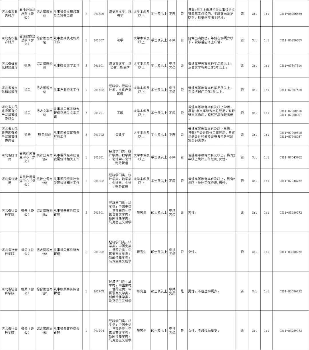 2020年度河北省省直机关公开遴选公务员